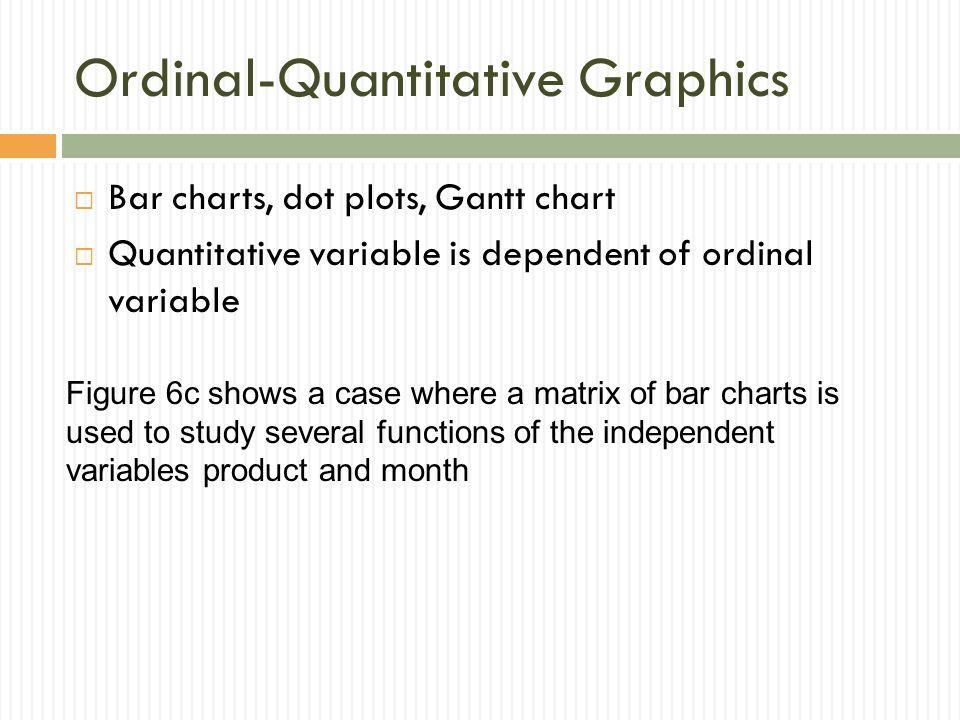 Ordinal-Quantitative Graphics