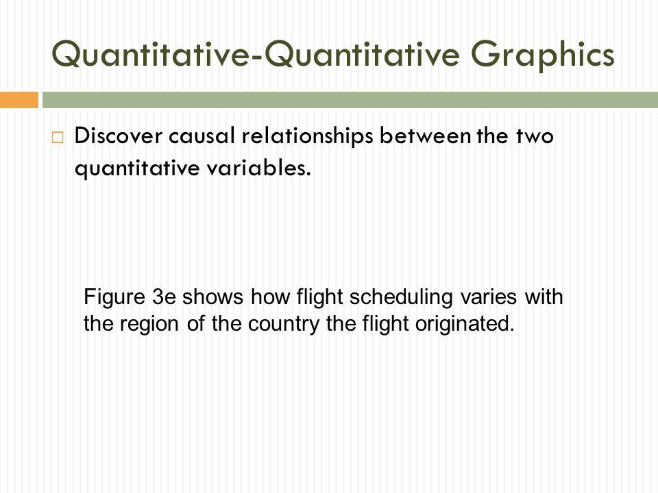 Quantitative-Quantitative Graphics