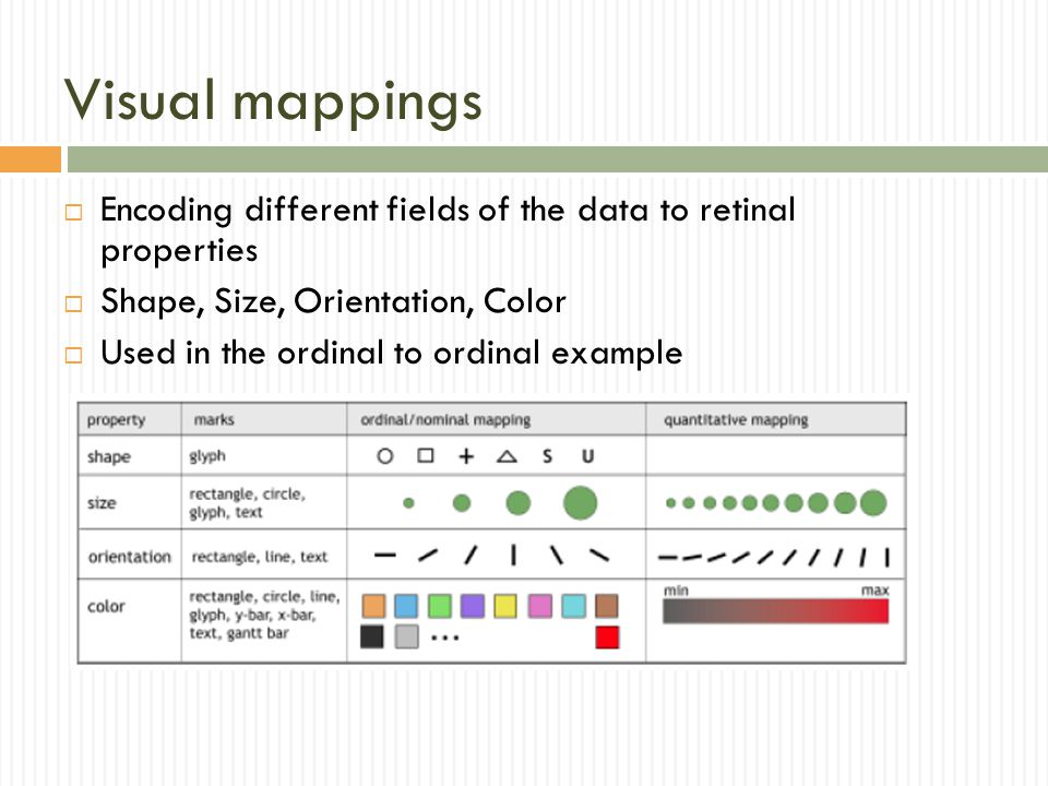 Visual mappings Encoding different fields of the data to retinal properties. Shape, Size, Orientation, Color.