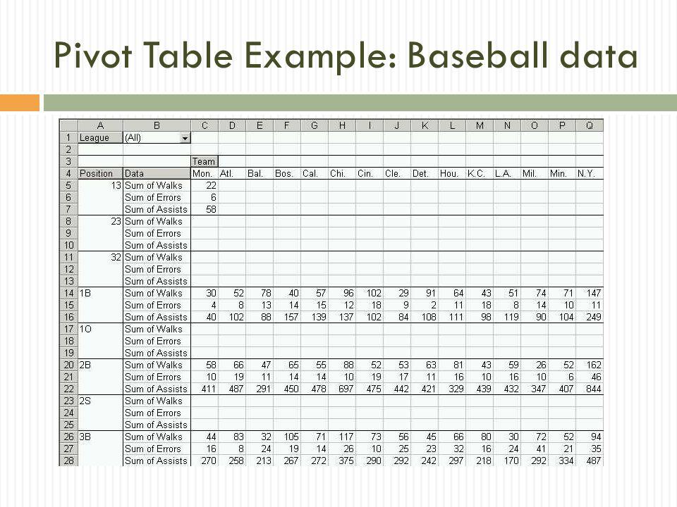 Pivot Table Example: Baseball data