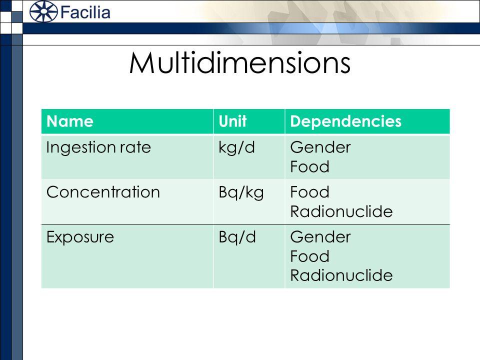 Multidimensions Name Unit Dependencies Ingestion rate kg/d Gender Food