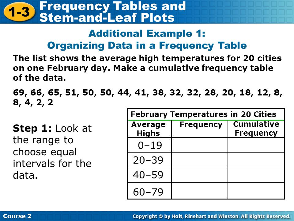 Additional Example 1: Organizing Data in a Frequency Table