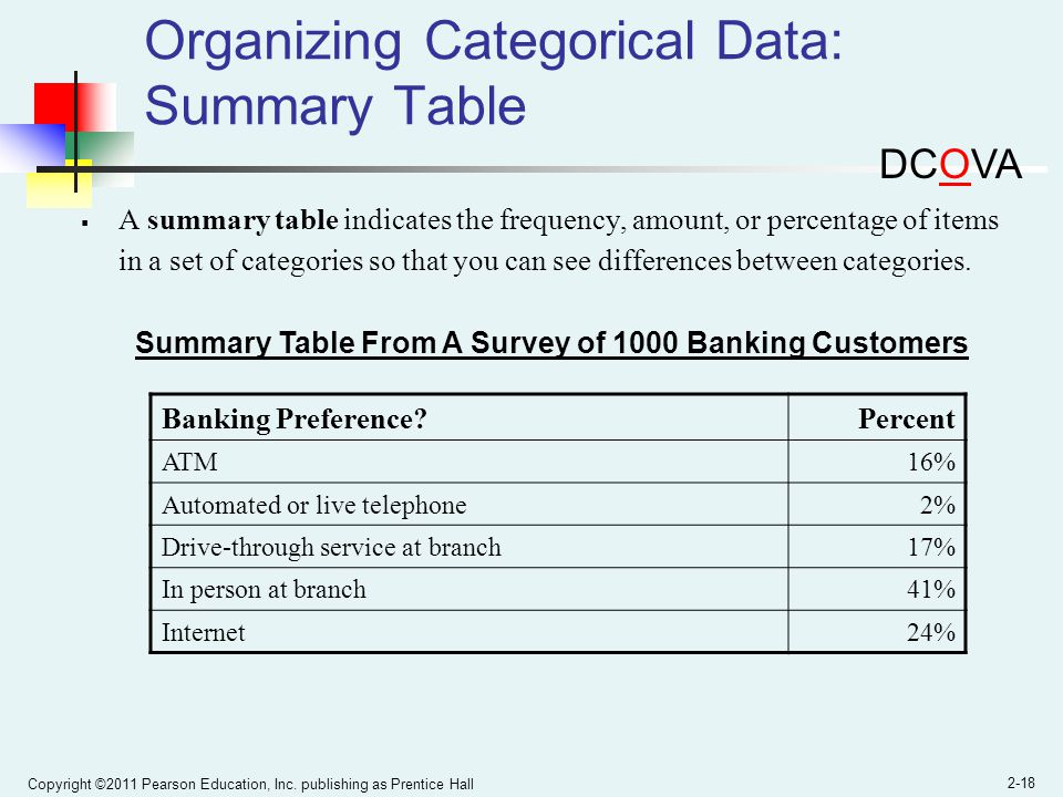 Organizing Categorical Data: Summary Table