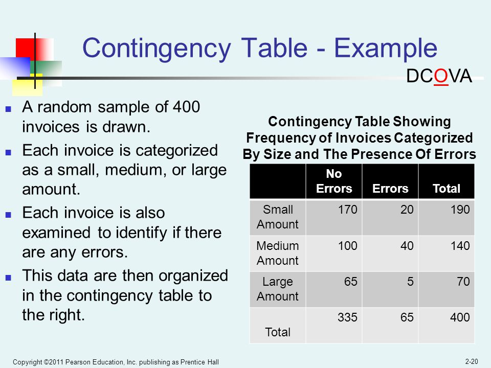 Contingency Table - Example