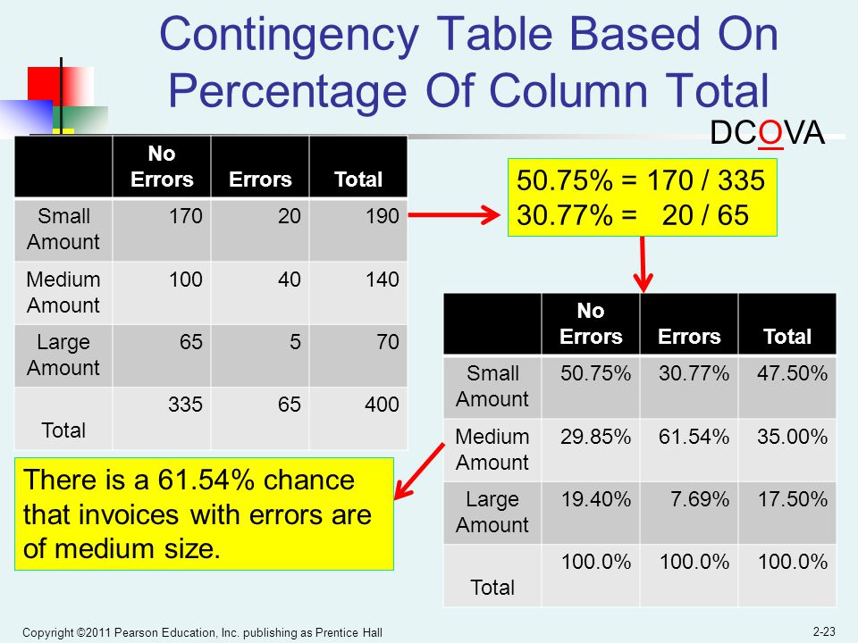 Contingency Table Based On Percentage Of Column Total
