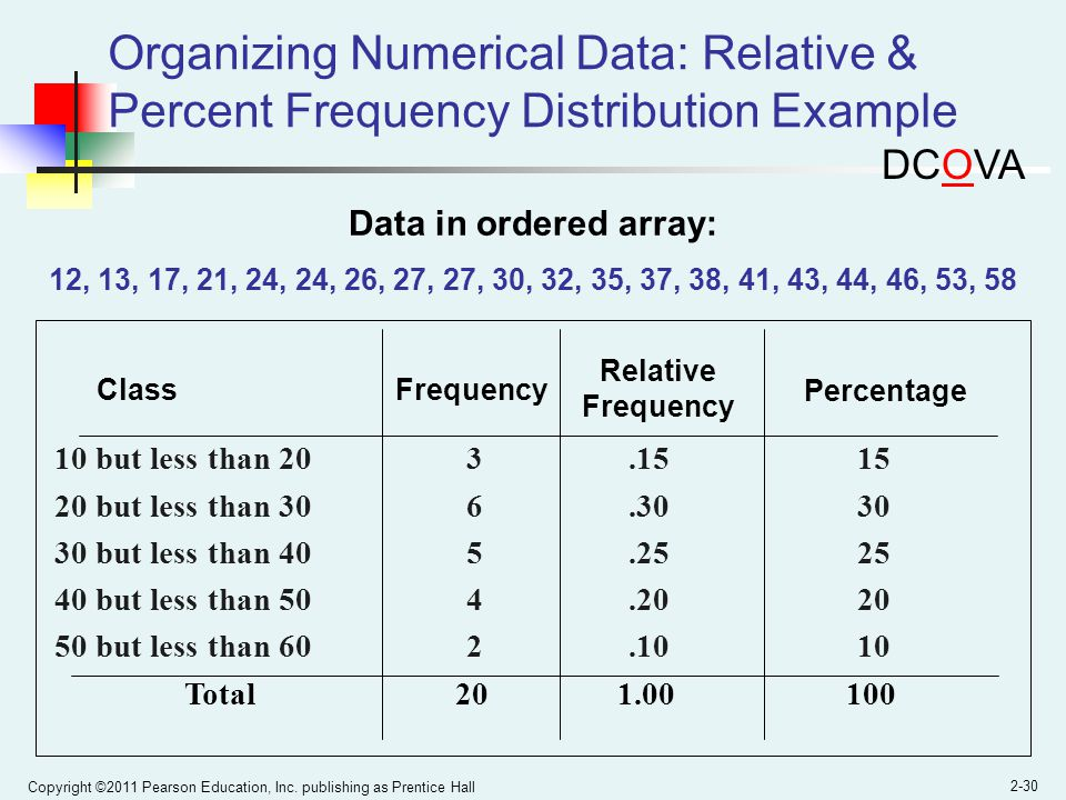 Organizing Numerical Data: Relative & Percent Frequency Distribution Example