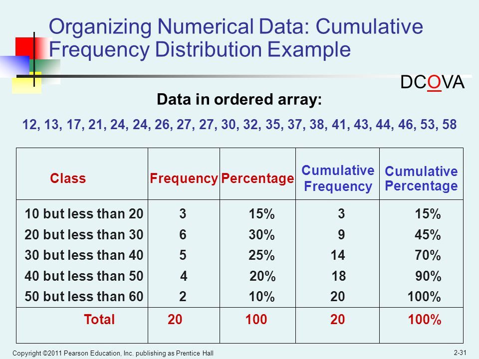 Organizing Numerical Data: Cumulative Frequency Distribution Example
