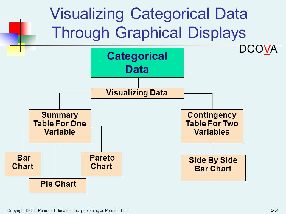 Visualizing Categorical Data Through Graphical Displays