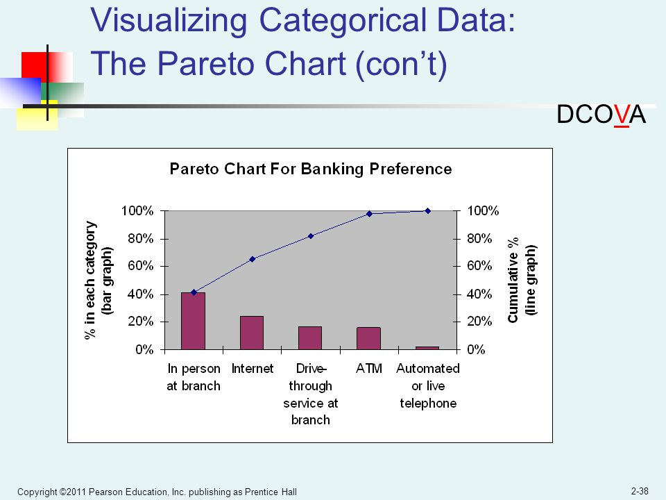 Visualizing Categorical Data: The Pareto Chart (con't)