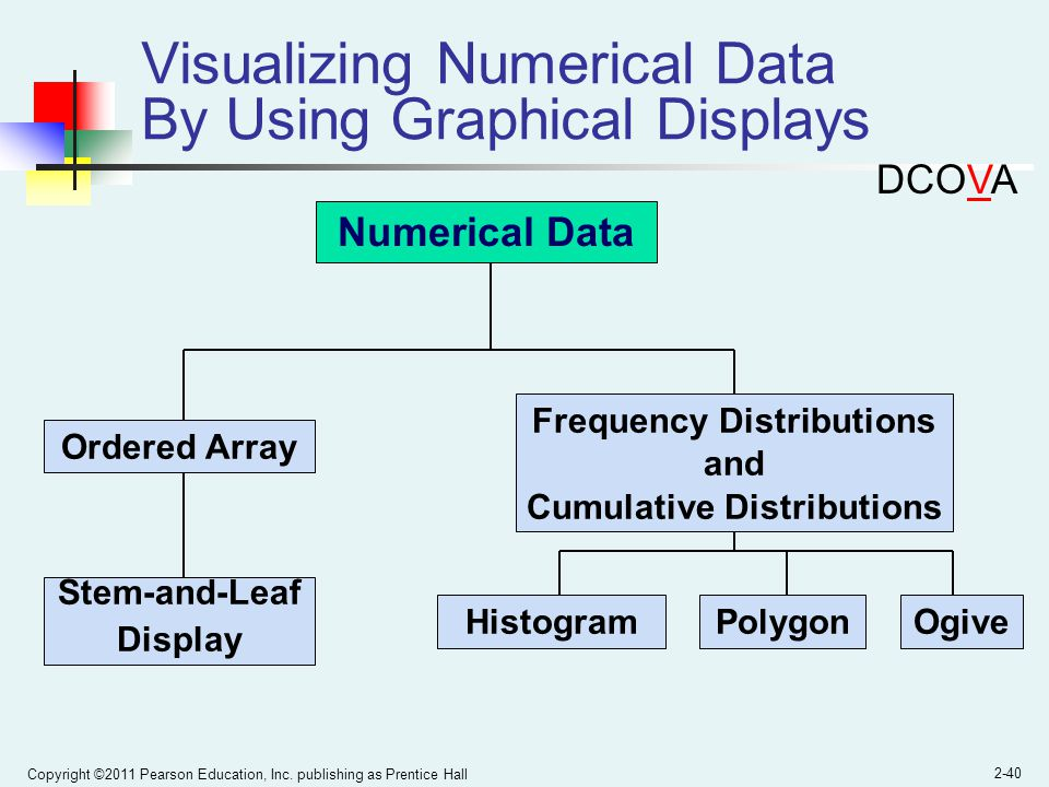 Visualizing Numerical Data By Using Graphical Displays