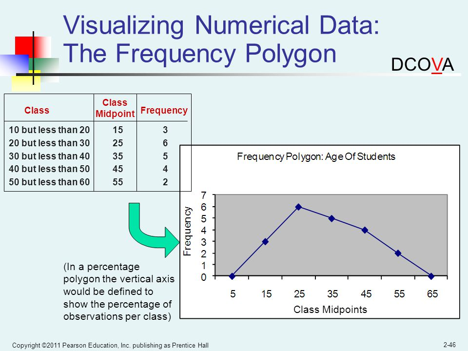 Visualizing Numerical Data: The Frequency Polygon