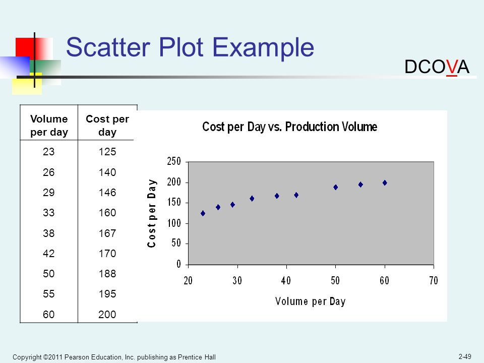 Scatter Plot Example DCOVA Volume per day Cost per day 23 125 26 140