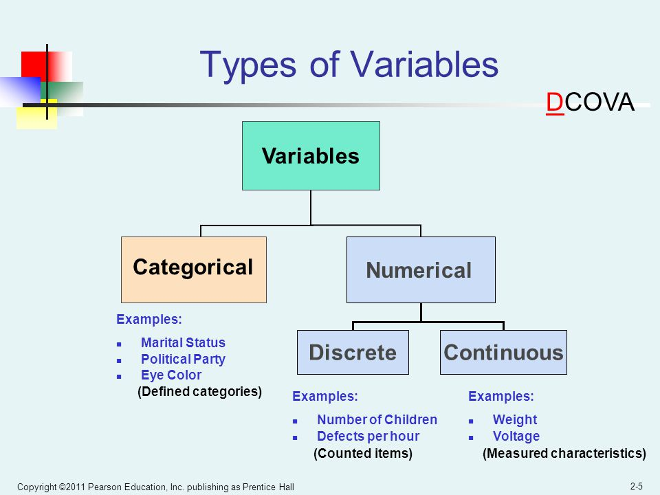 Types of Variables DCOVA Variables Categorical Numerical Discrete