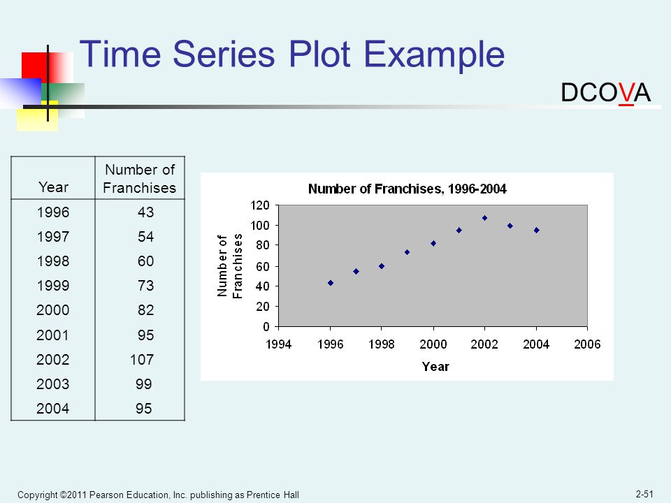 Time Series Plot Example