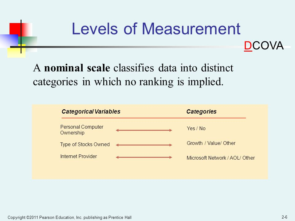 Levels of Measurement DCOVA