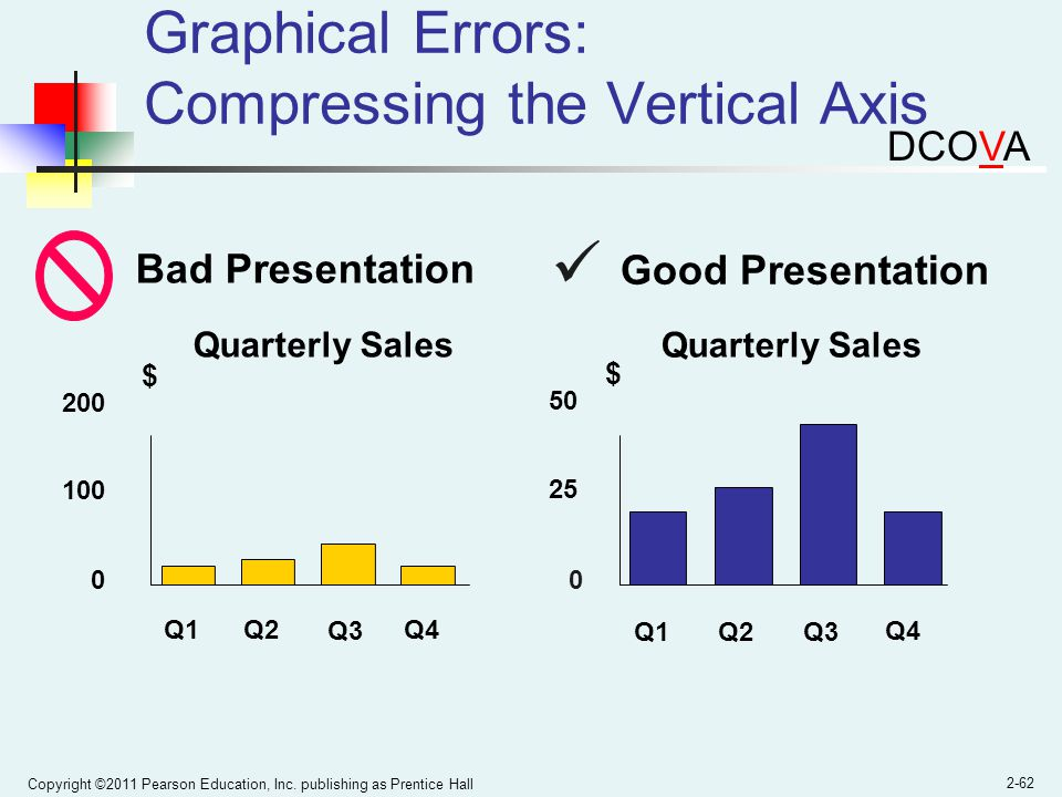 Graphical Errors: Compressing the Vertical Axis