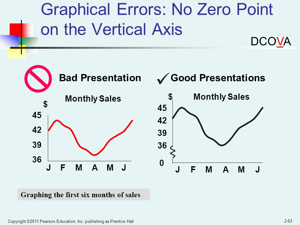 Graphical Errors: No Zero Point on the Vertical Axis