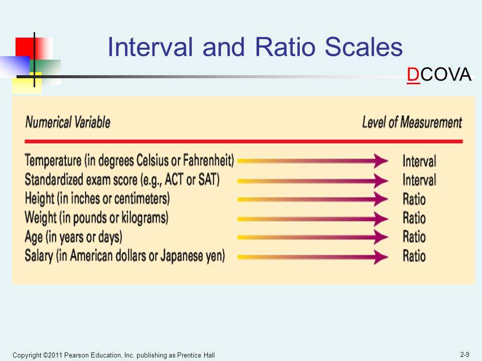 Interval and Ratio Scales