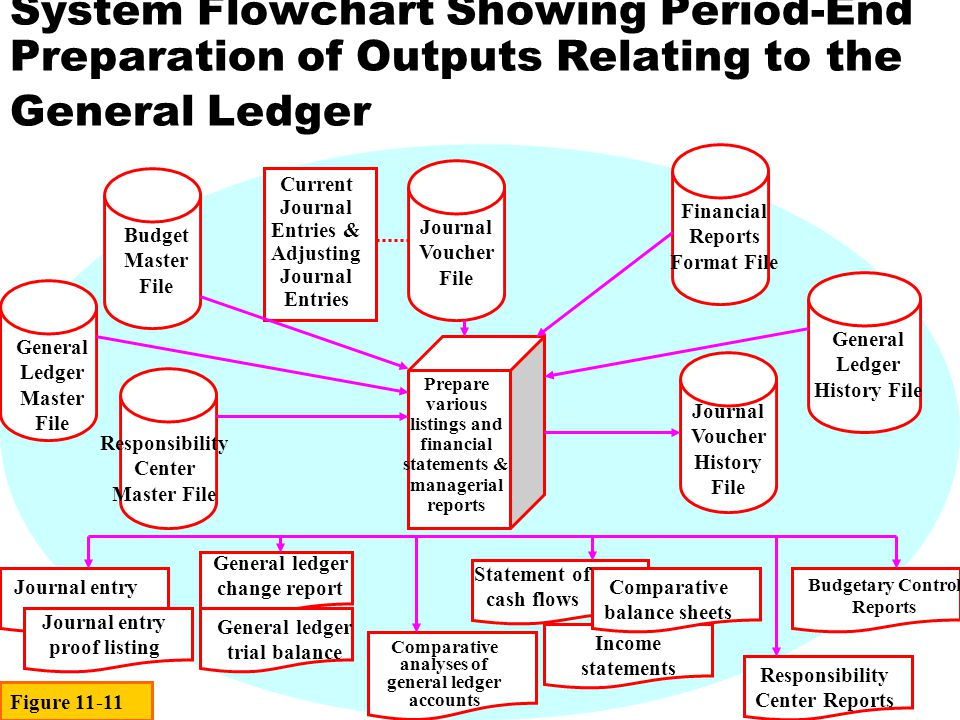 System Flowchart Showing Period-End Preparation of Outputs Relating to the General Ledger