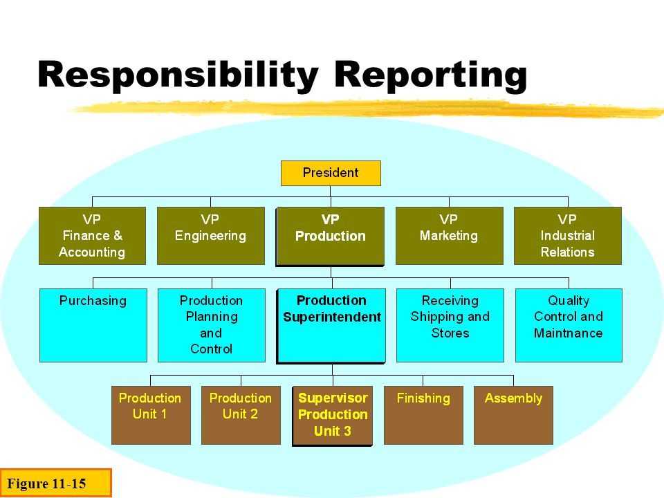 Responsibility Reporting