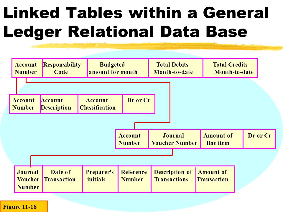 Linked Tables within a General Ledger Relational Data Base