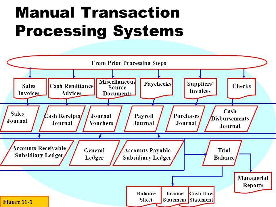 Manual Transaction Processing Systems