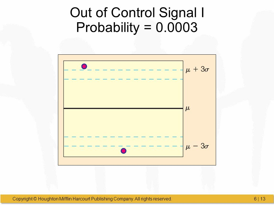 Out of Control Signal I Probability = 0.0003
