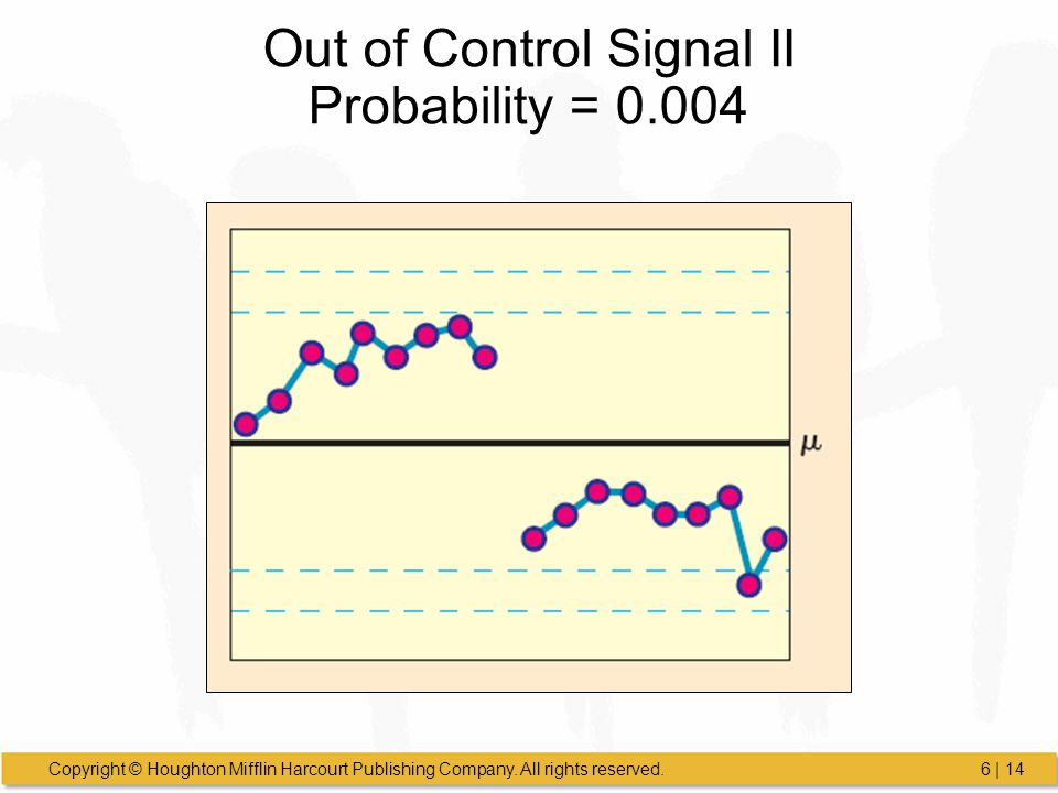 Out of Control Signal II Probability = 0.004