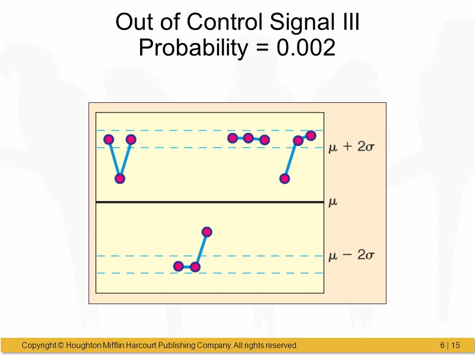 Out of Control Signal III Probability = 0.002