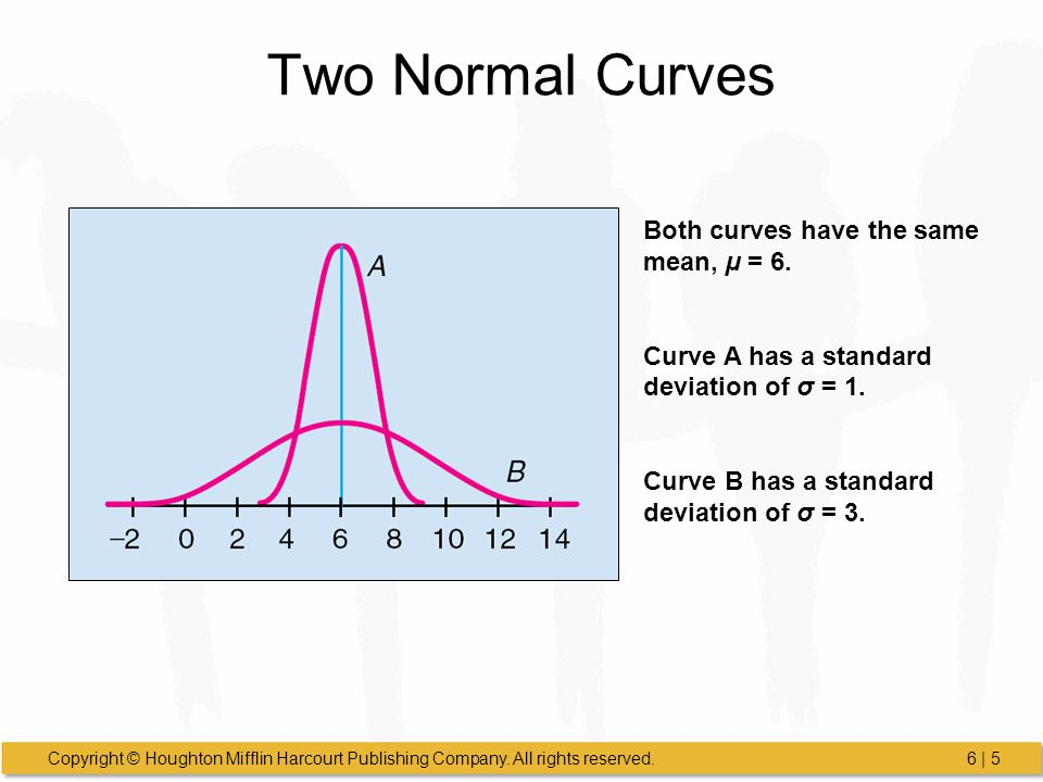 Two Normal Curves Both curves have the same mean, µ = 6.