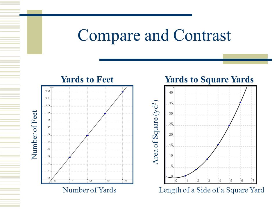 Length of a Side of a Square Yard