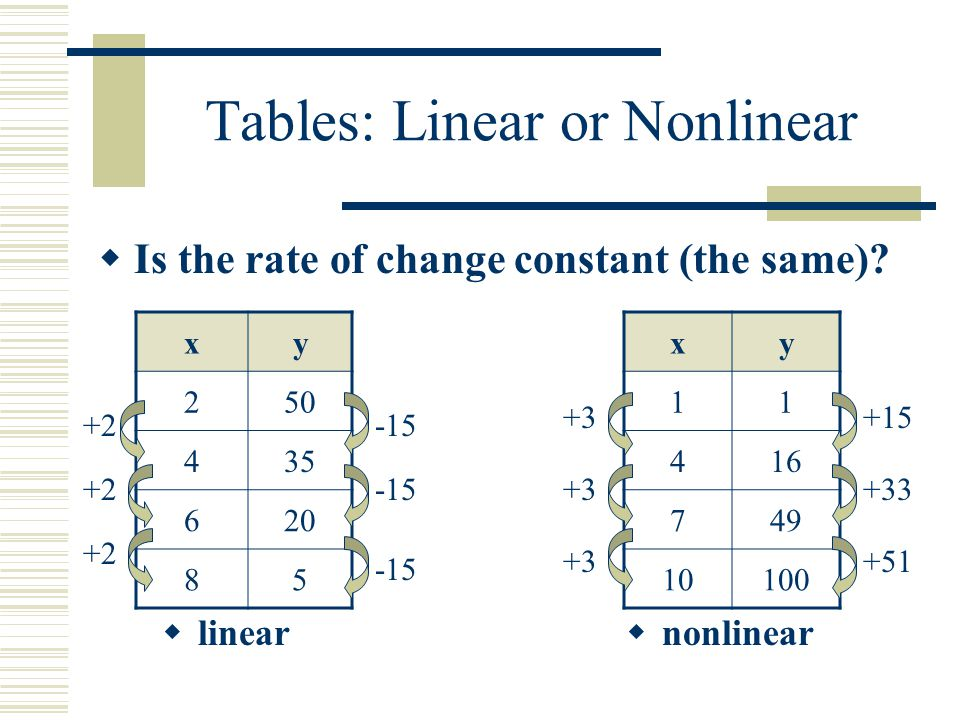 Tables: Linear or Nonlinear