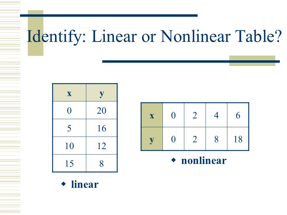 Identify: Linear or Nonlinear Table