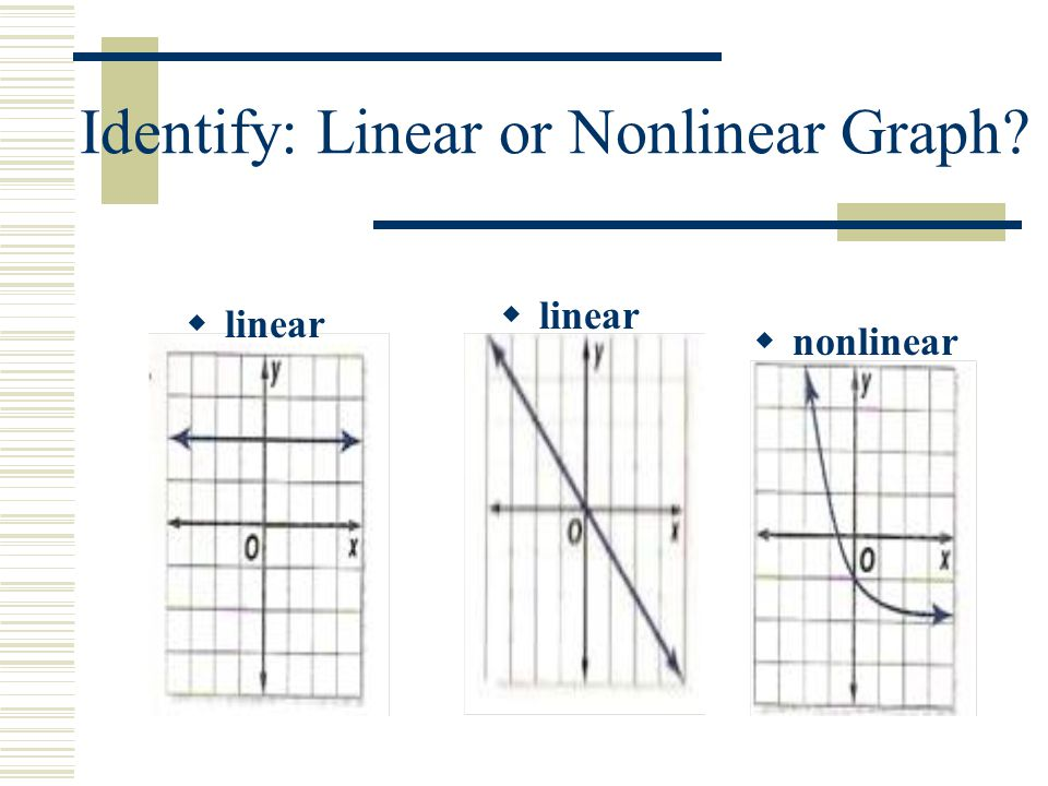 Identify: Linear or Nonlinear Graph