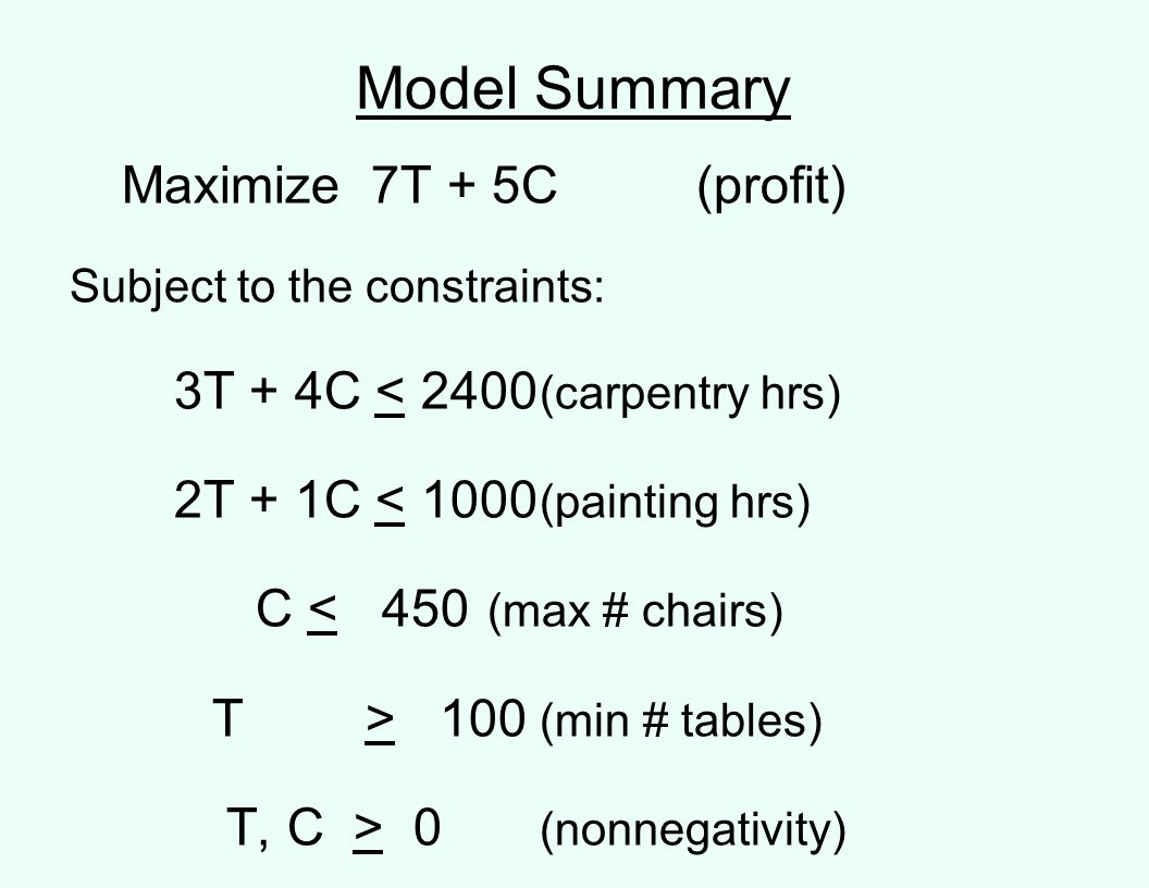 Model Summary Maximize 7T + 5C (profit)