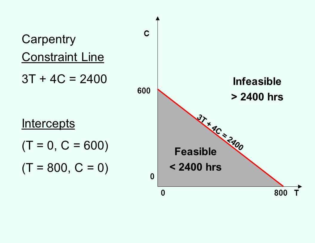 Carpentry Constraint Line 3T + 4C = 2400 Intercepts (T = 0, C = 600)