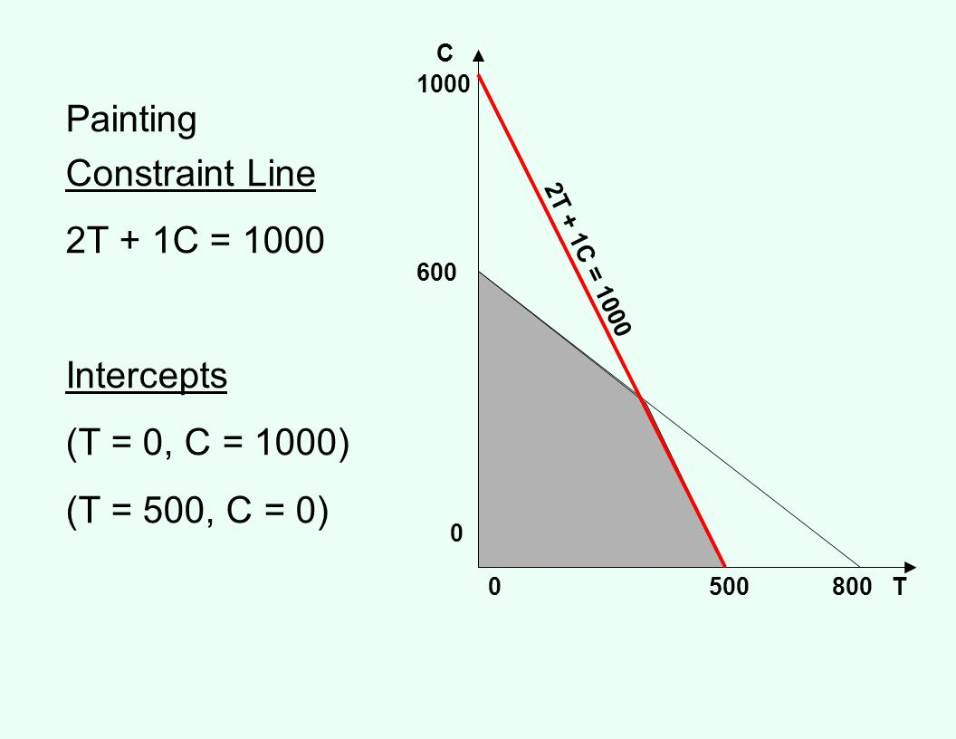 Painting Constraint Line 2T + 1C = 1000 Intercepts (T = 0, C = 1000)
