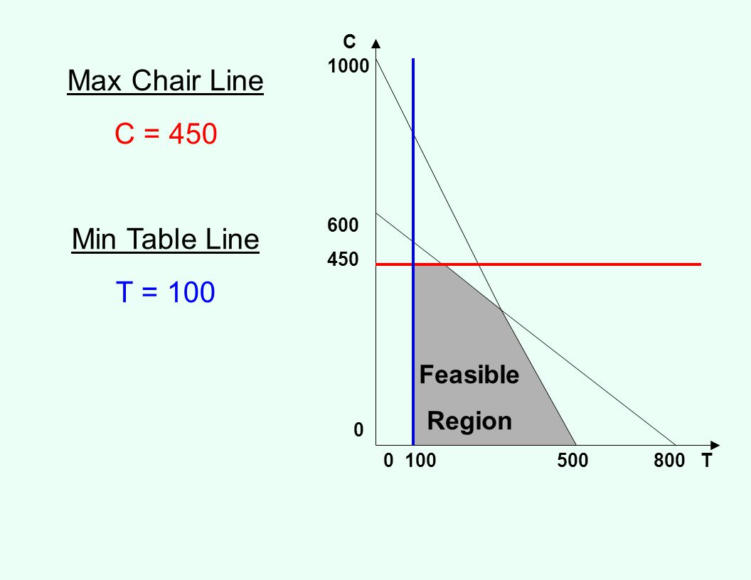 Max Chair Line C = 450 Min Table Line T = 100 Feasible Region C 1000