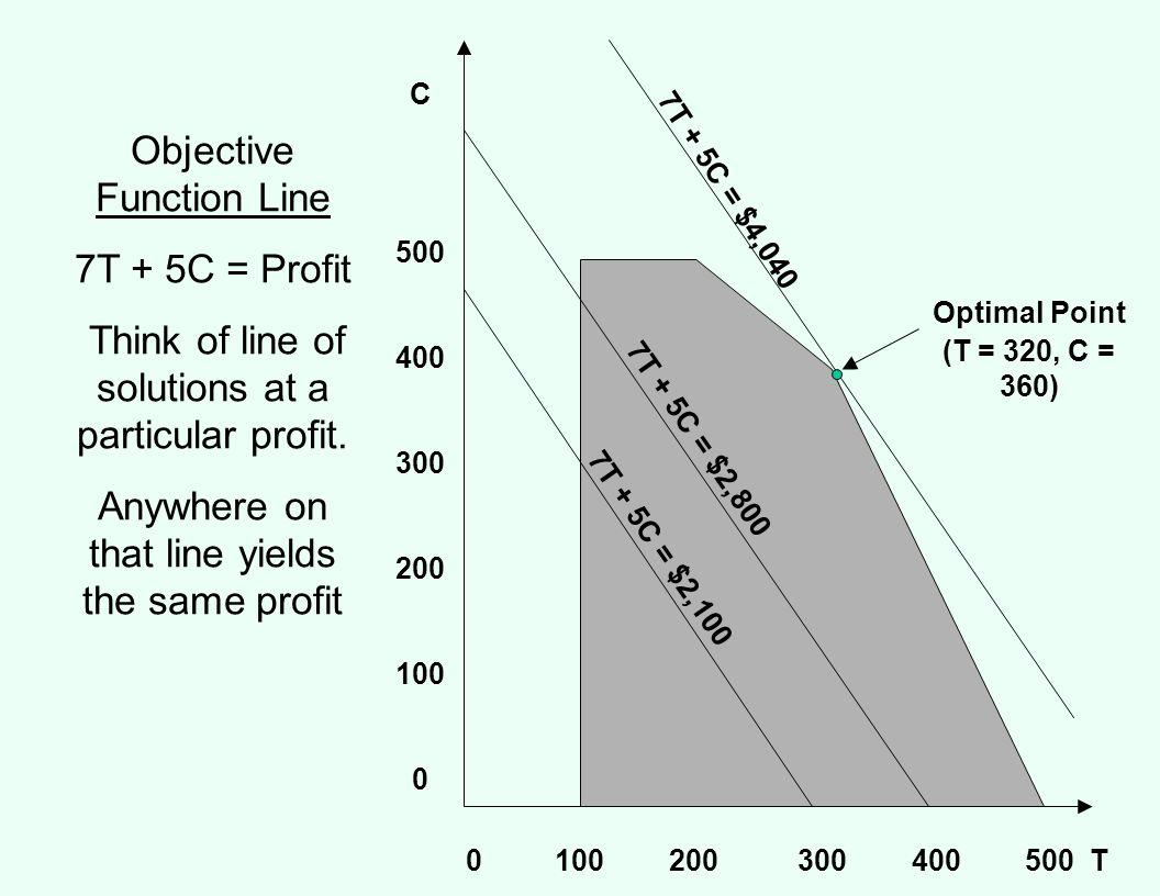 Objective Function Line 7T + 5C = Profit