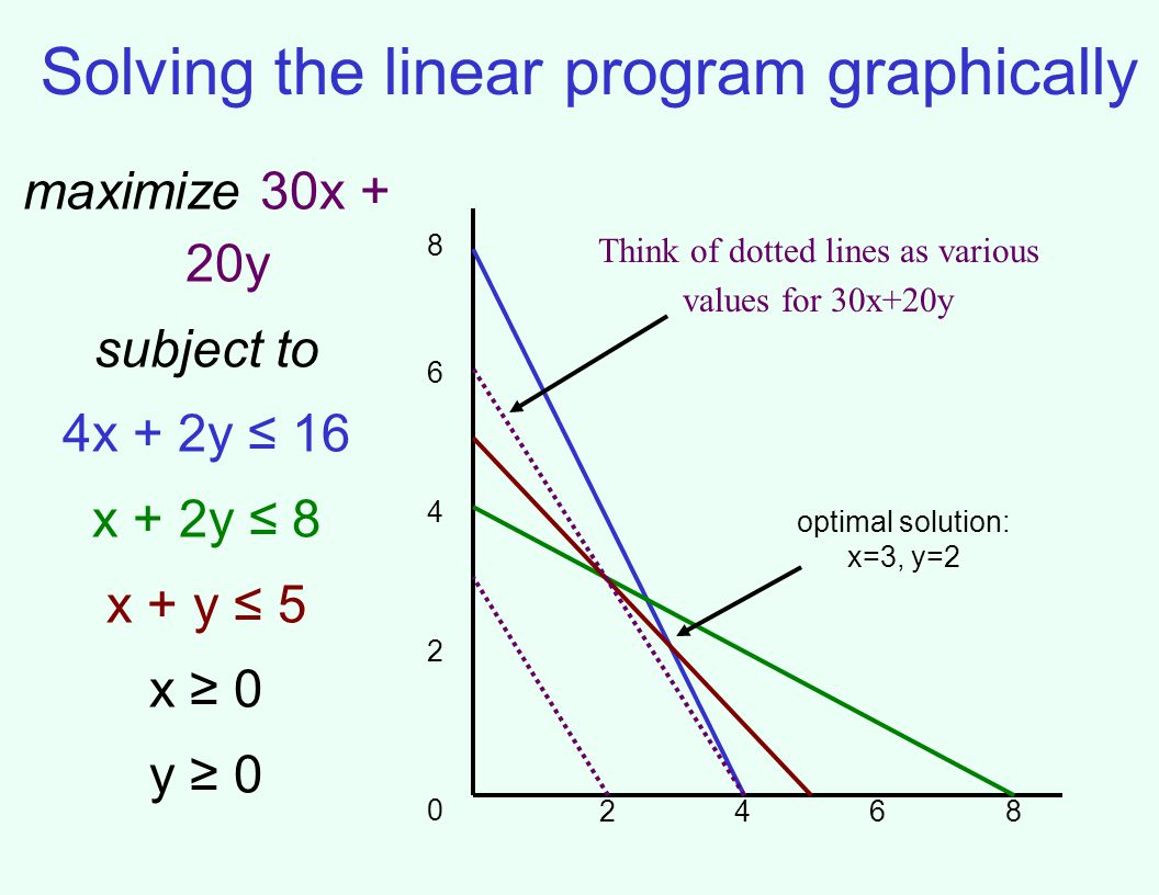 Solving the linear program graphically