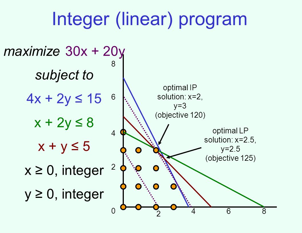 Integer (linear) program