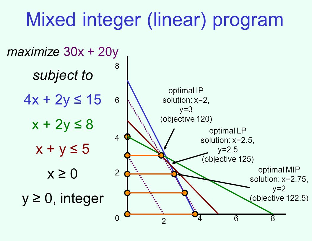 Mixed integer (linear) program