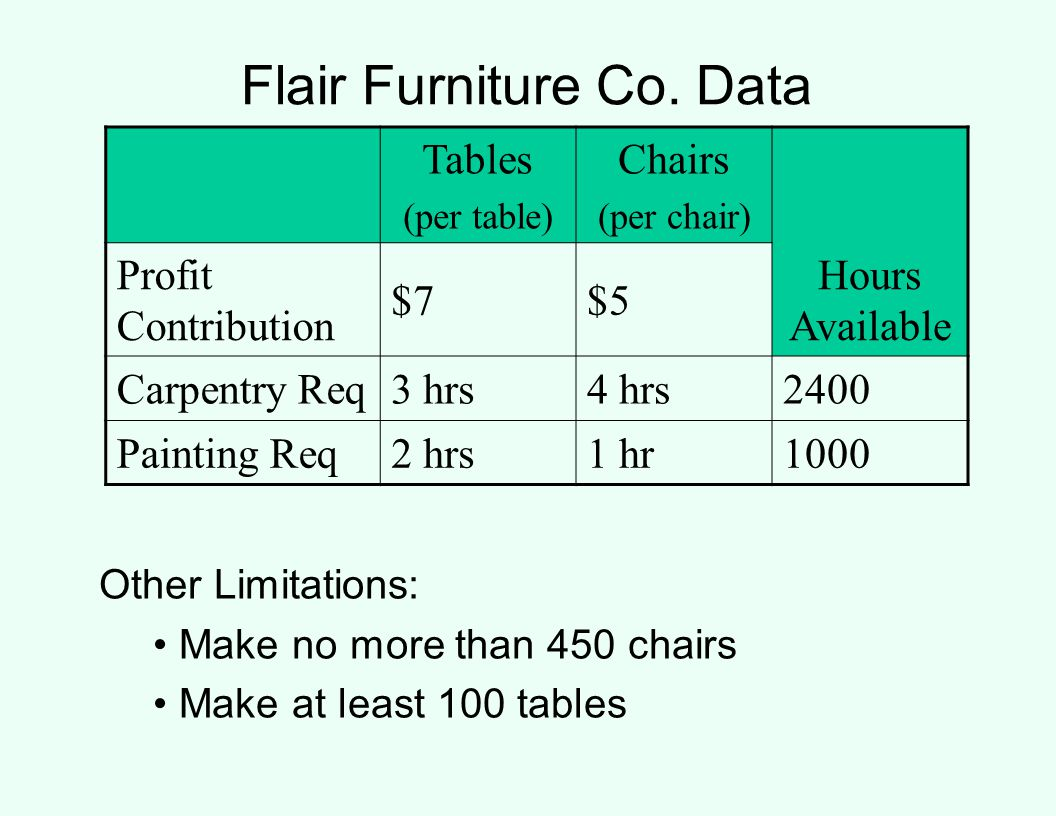 Flair Furniture Co. Data