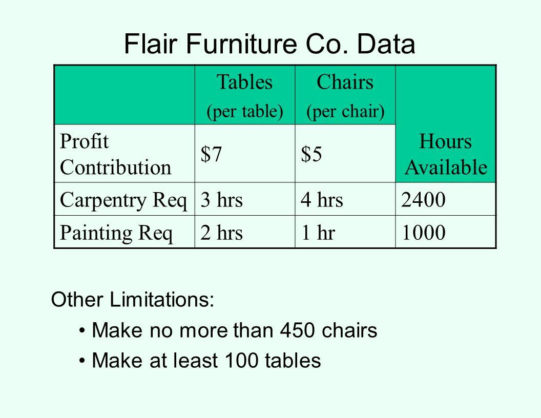Flair Furniture Co. Data