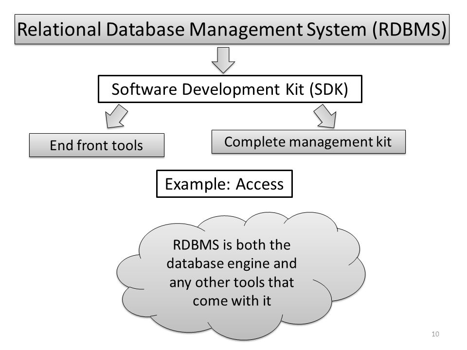 Relational Database Management System (RDBMS)