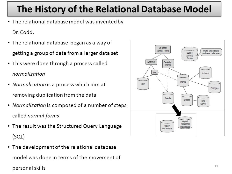 The History of the Relational Database Model