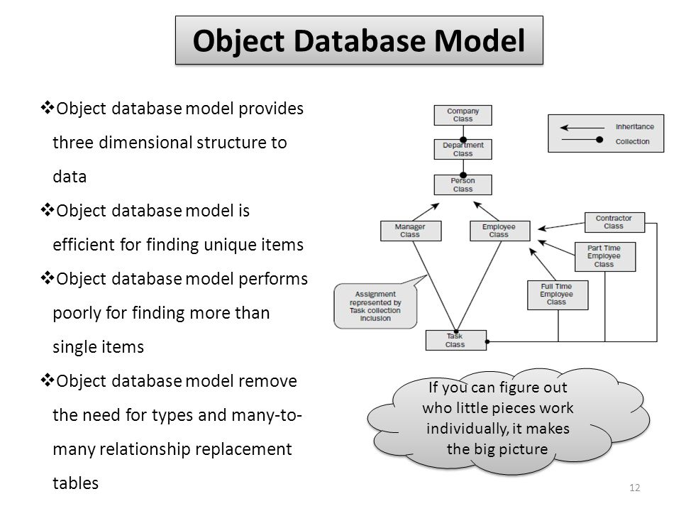 Object Database Model Object database model provides three dimensional structure to data.