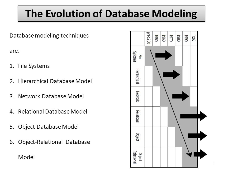 The Evolution of Database Modeling
