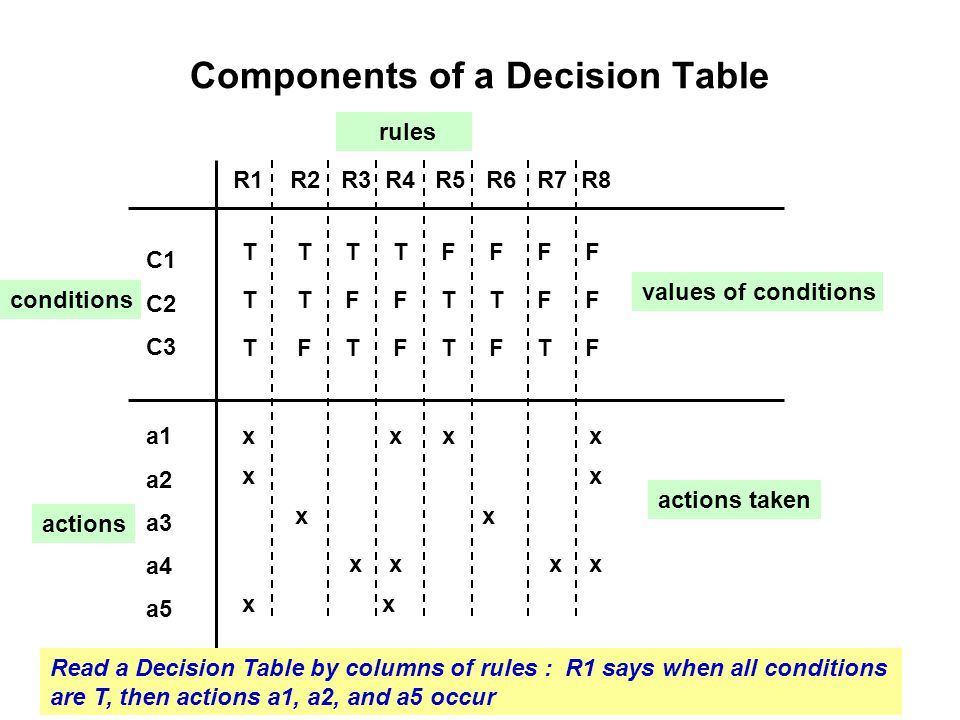 Components of a Decision Table