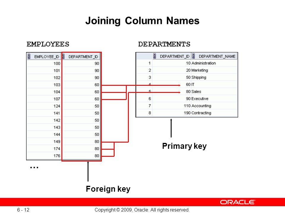 Oracle Database 11g: SQL Fundamentals I 6 - 12